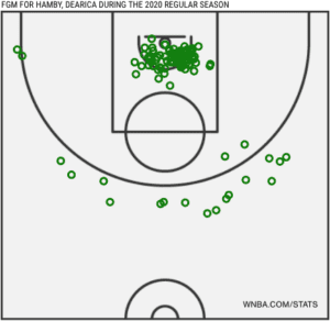 Hamby Makes Chart